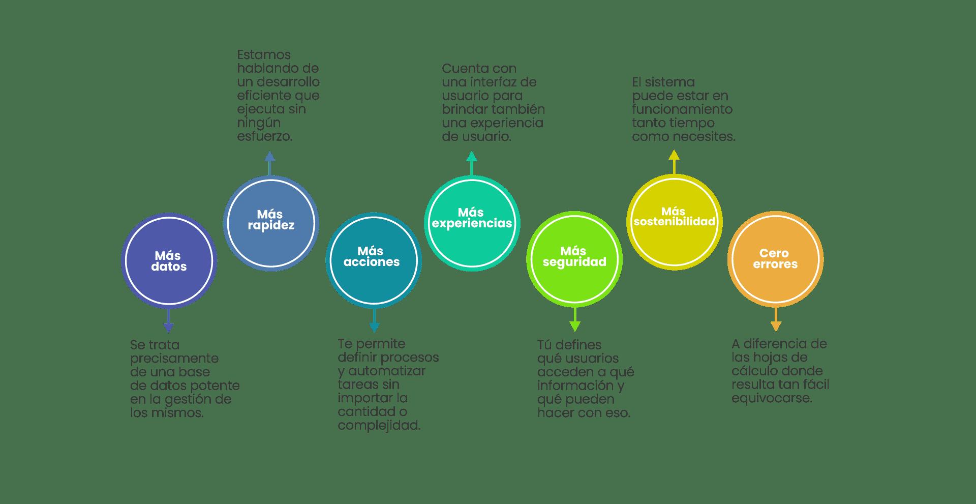 Características de un sistema DNC