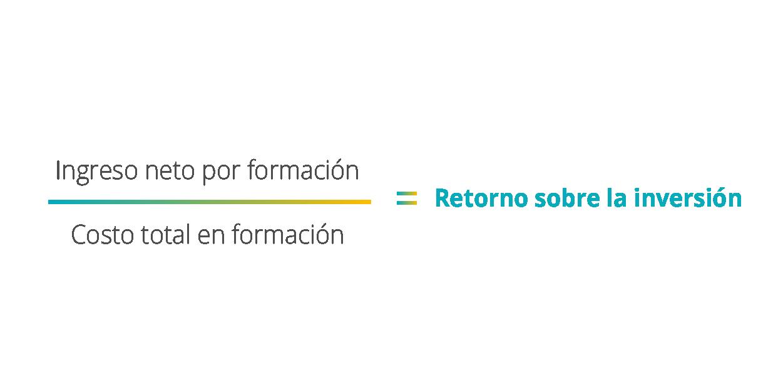 Fórmula ROICAP